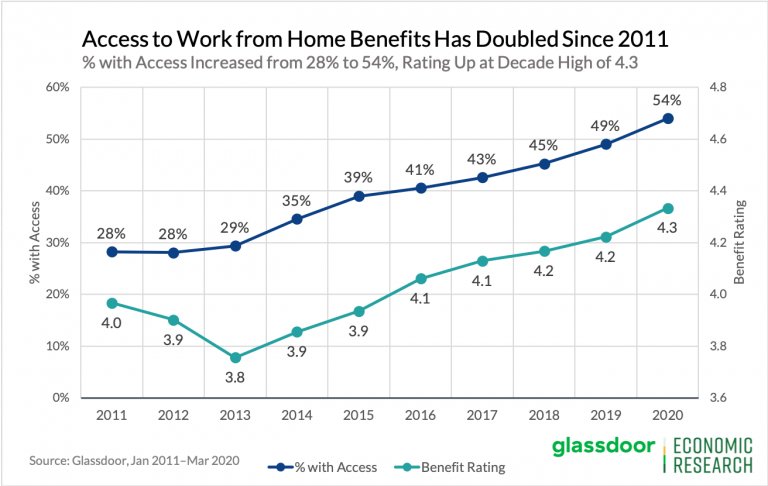 glassdoor work from home graph